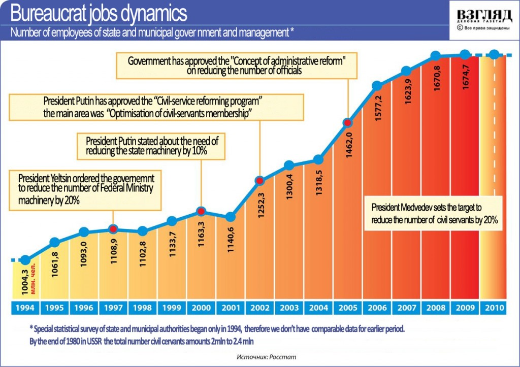 Russian bureaucrats jobs dynamics